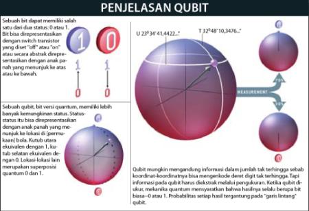 penjelasan-qubit